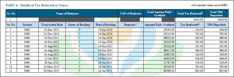 Form 26AS – detailed analysis