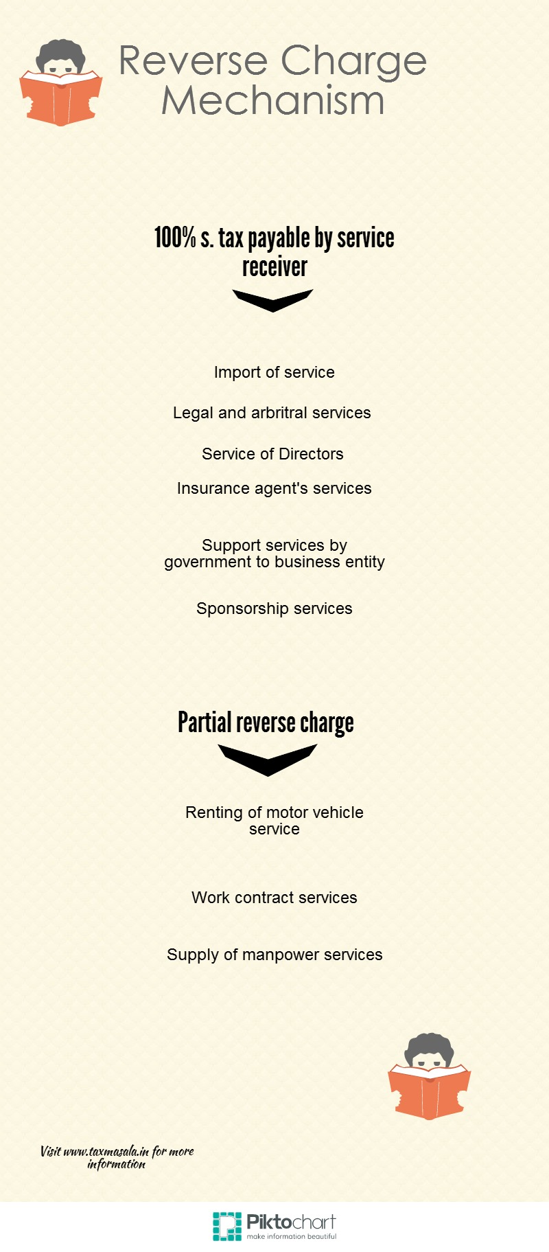 Reverse char... Reverse Charge Mechanism In Service Tax